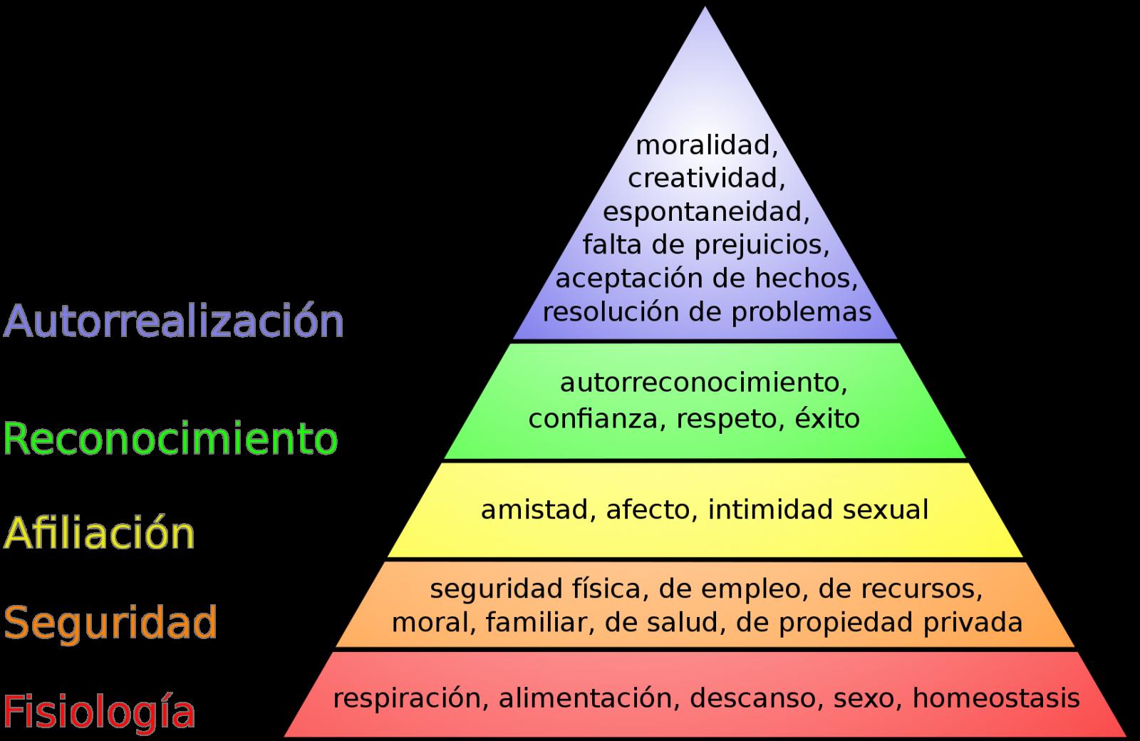 La pirámide de necesidades creada por Abraham Maslow.