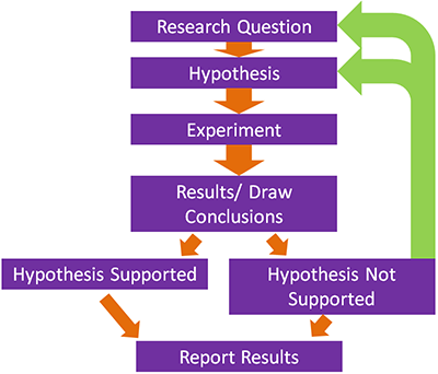 Método científico-Diagrama