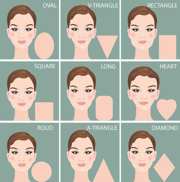 Tipos de rostro